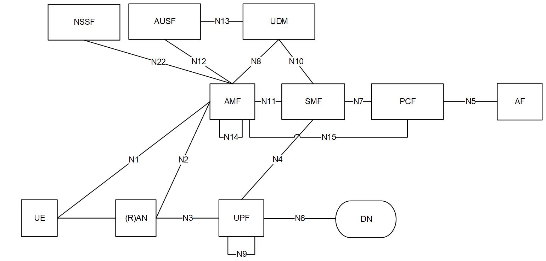 Архитектура сети 5G. Сетевые интерфейсы.