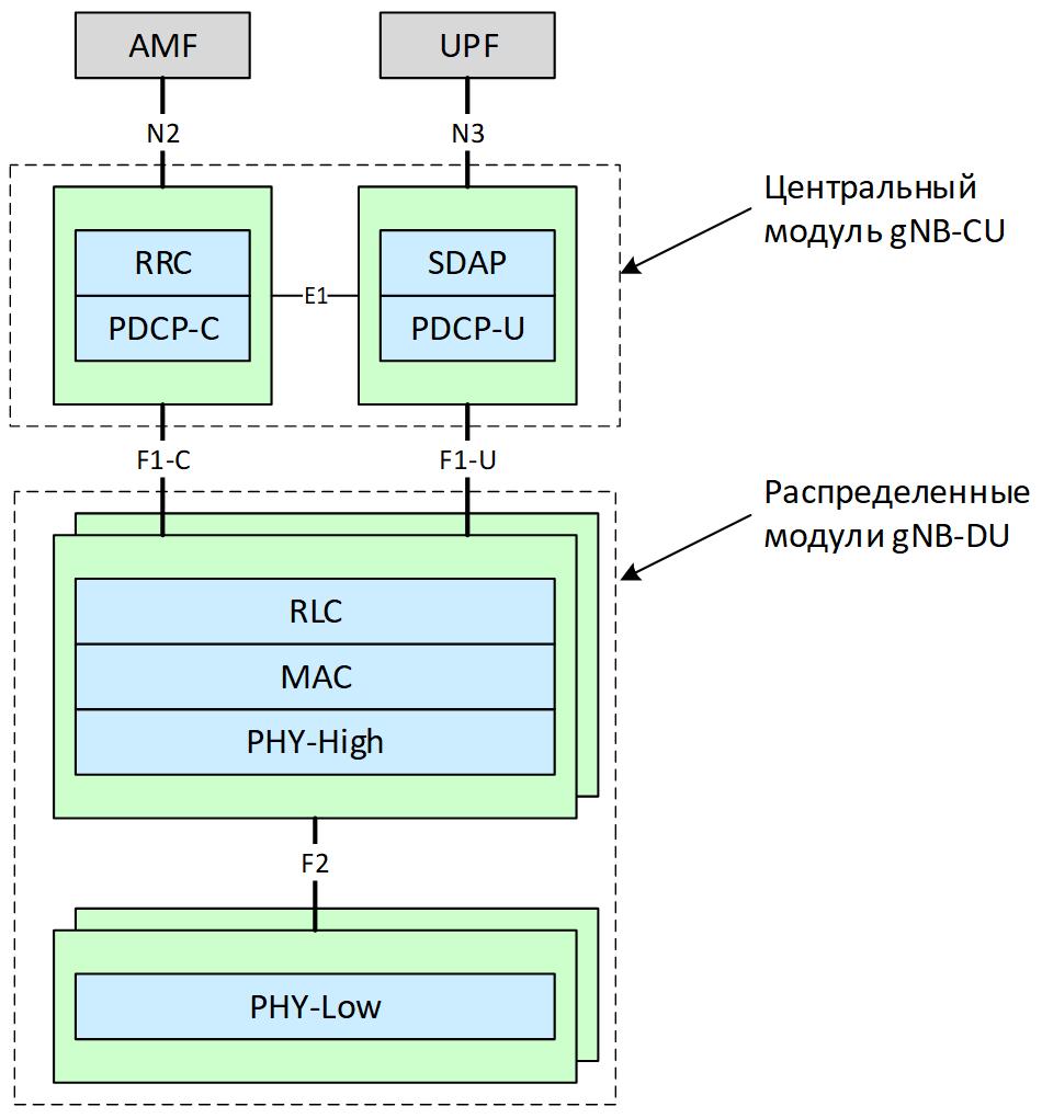 Архитектура базовых станций gNB