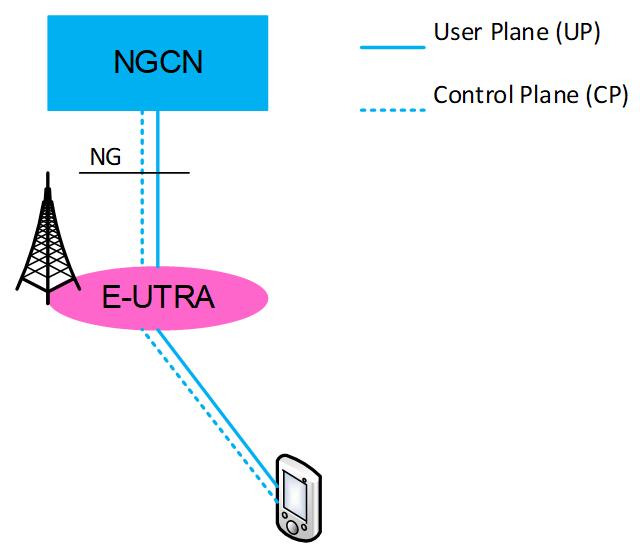 Сценарии внедрения сетей 5G