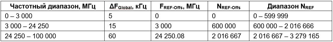 Таблица 1 (NR-ARFCN для глобальной сетки частот)