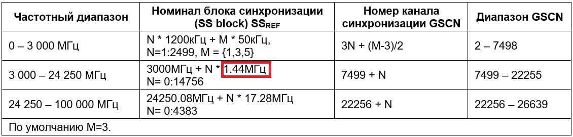 Таблица 4 (GSCN для глобальной частотной сетки)