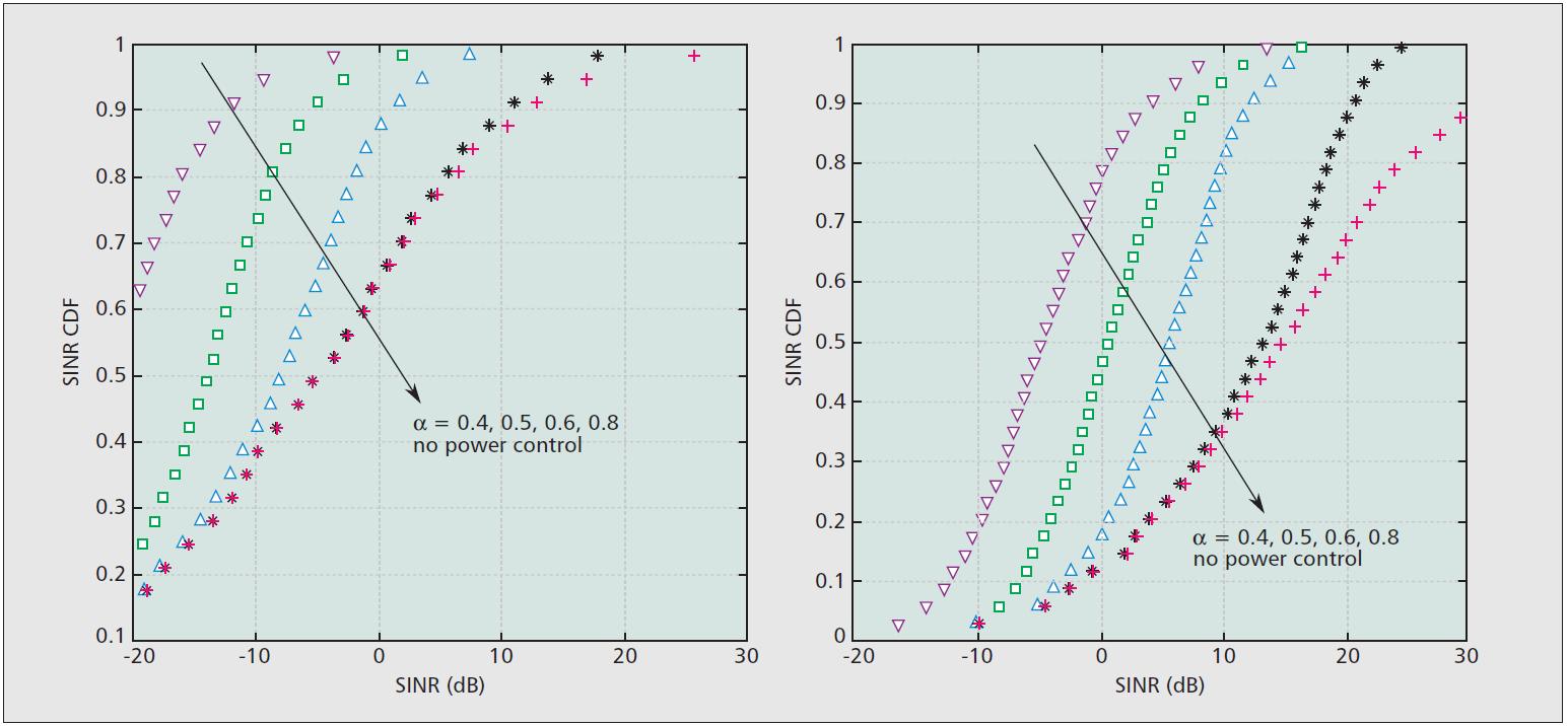 Распределение SINR D2D связей