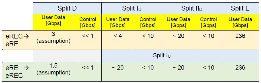 Оценка пропускной способности при intra-PHY разделении