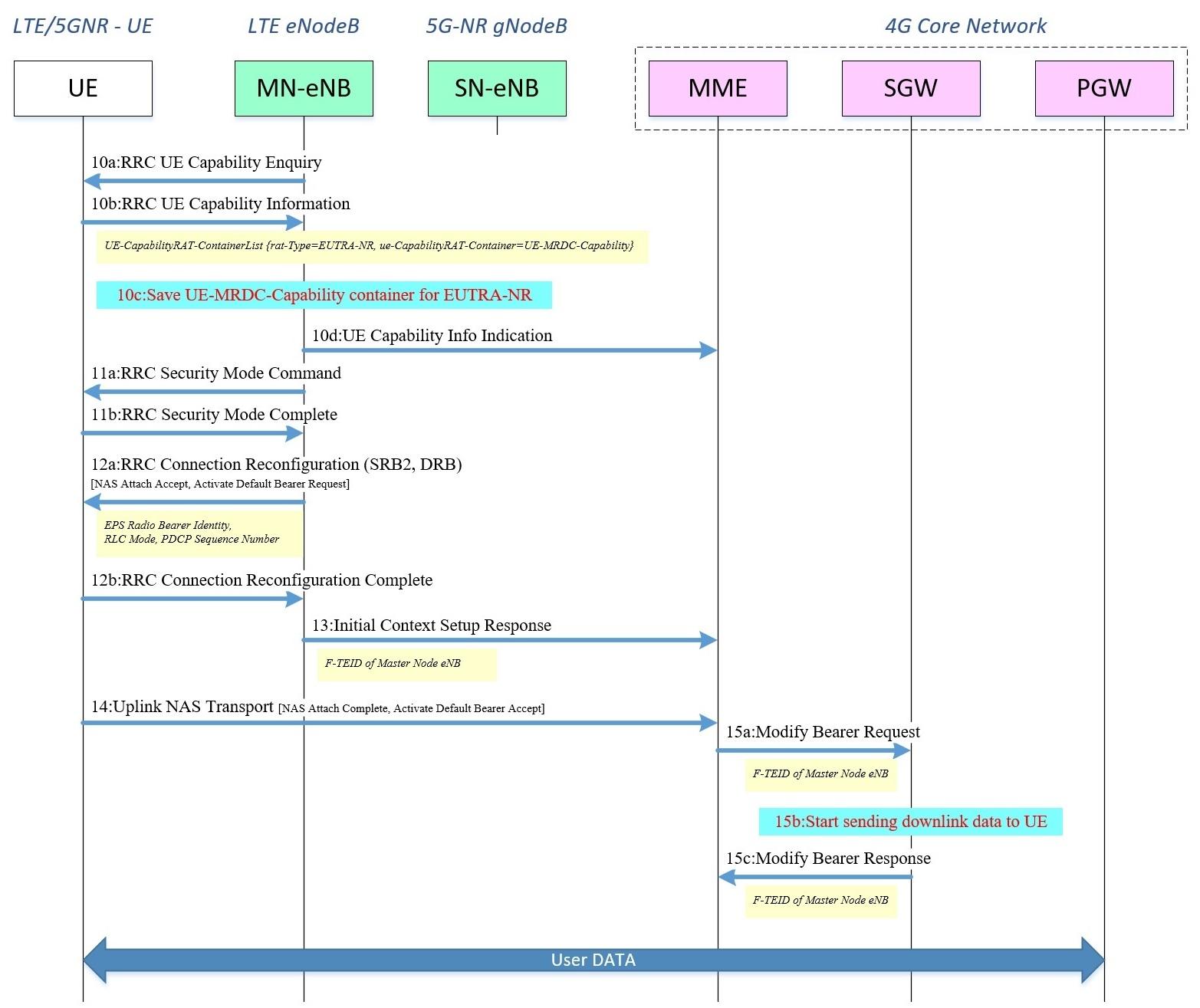 Подключение пользовательского терминала к сети 4G-LTE - attach procedure, продолжение