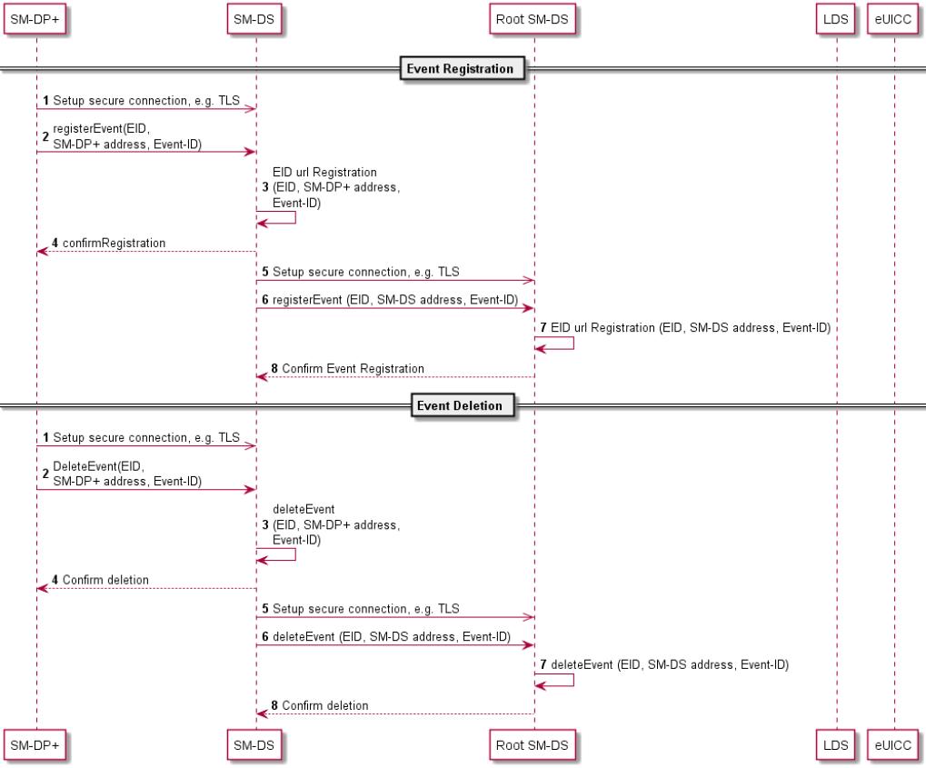 Процедура регистрации и удаления события