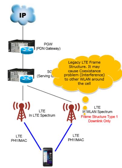 Технология LTE-U