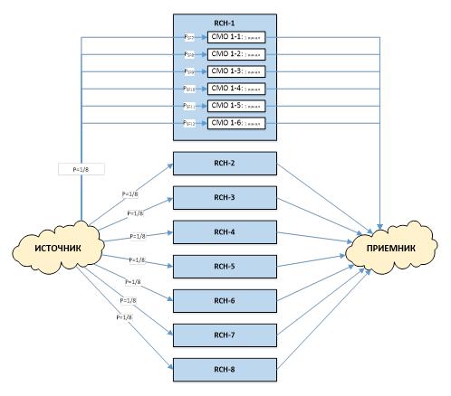 Расчет емкости сети, модель-2