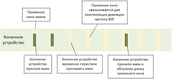 Синхронизация с сетью