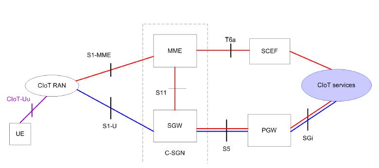 Ядро сети NB-IoT