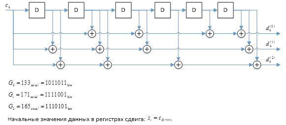 Канальное кодирование