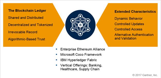 Рисунок 9. Key Elements of Blockchain