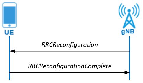 RRC reconfiguration