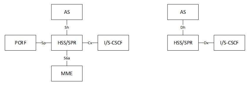 Функция домашнего сервера местоположения (Home Subscriber Server – HSS)