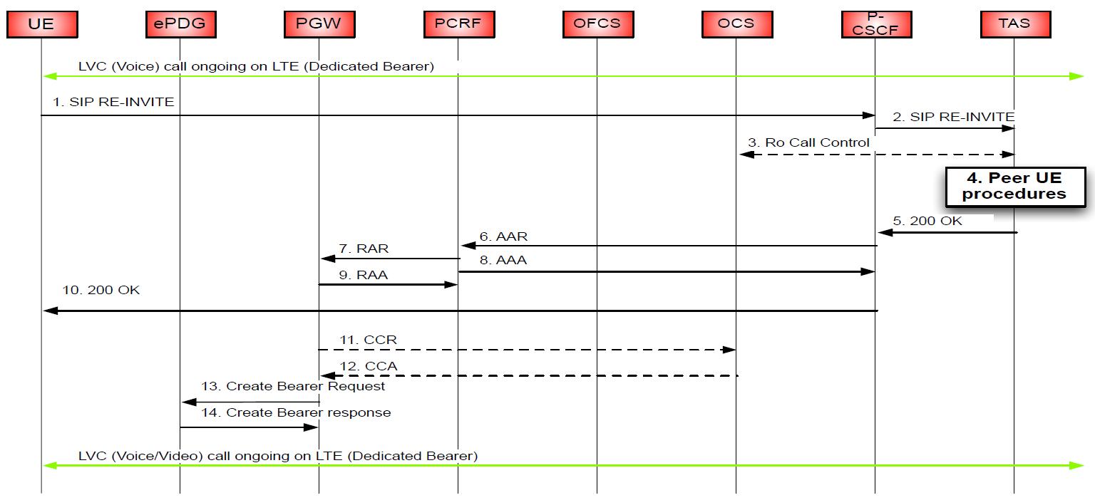 Процедура установления соединения. Источник: Cisco.