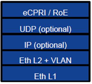 Стек протоколов C-plane / U-plane
