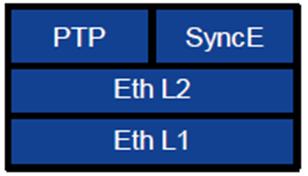 Стек протоколов S-plane