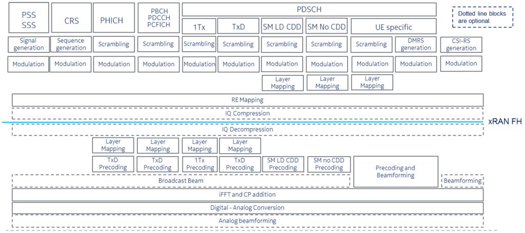 Lower layer DL split description, LTE, радиомодуль категории В